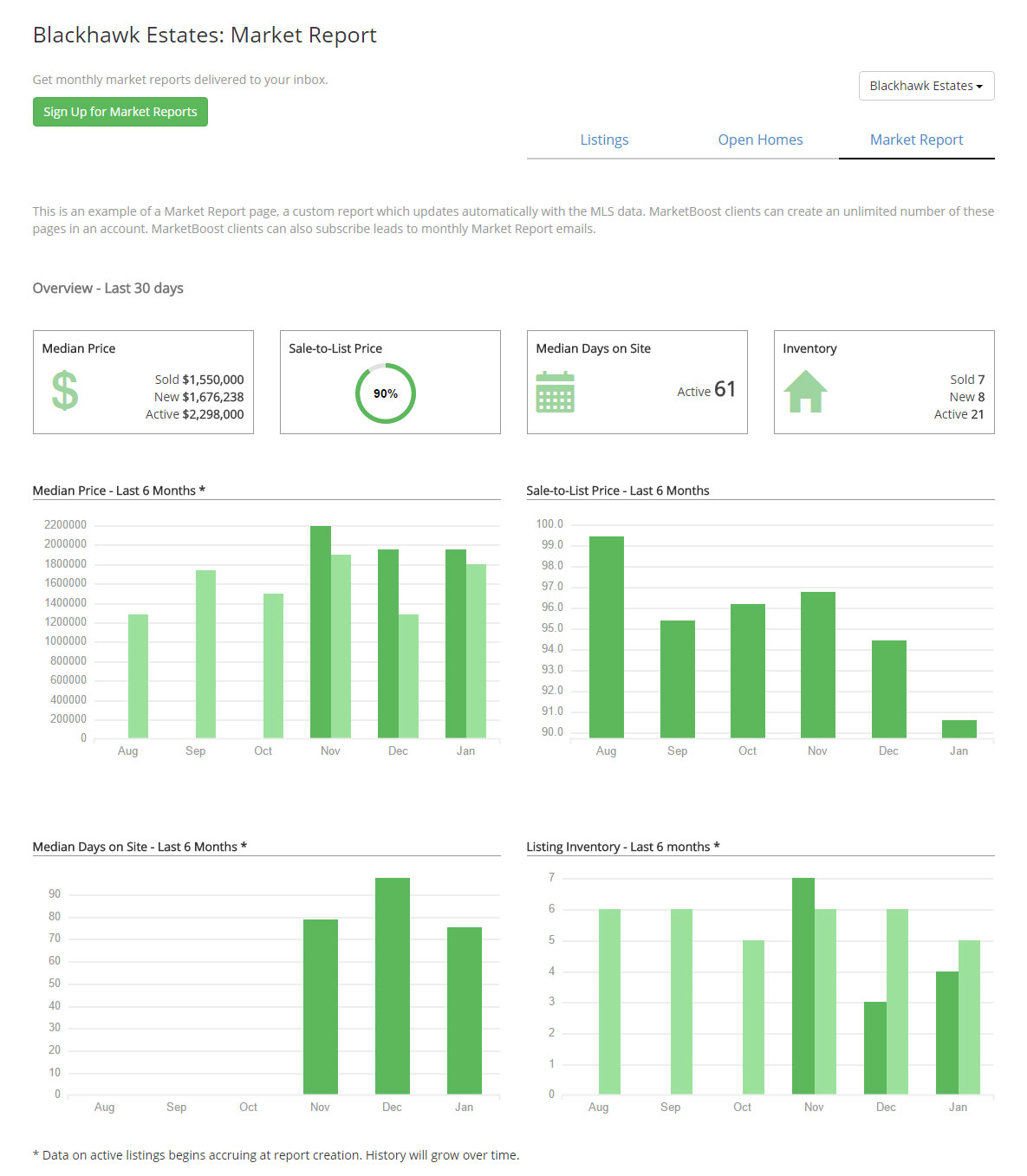 marketboost ihomefinder solds report