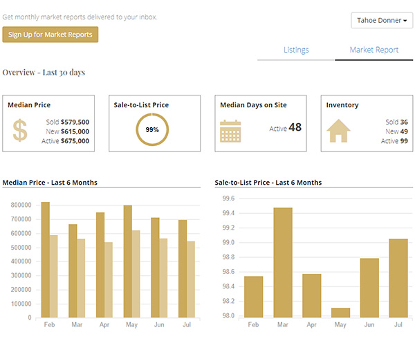 Hyperlocal real estate market reports